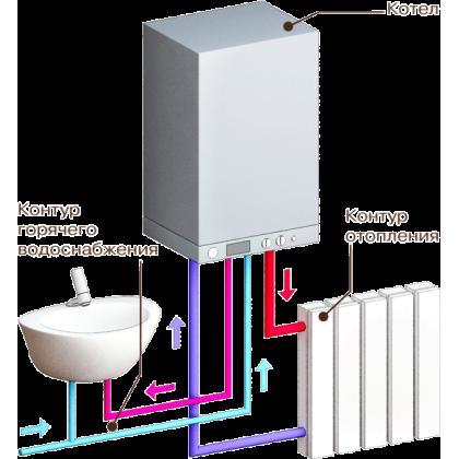 Одноконтурный или двухконтурный газовый котел: что лучше?